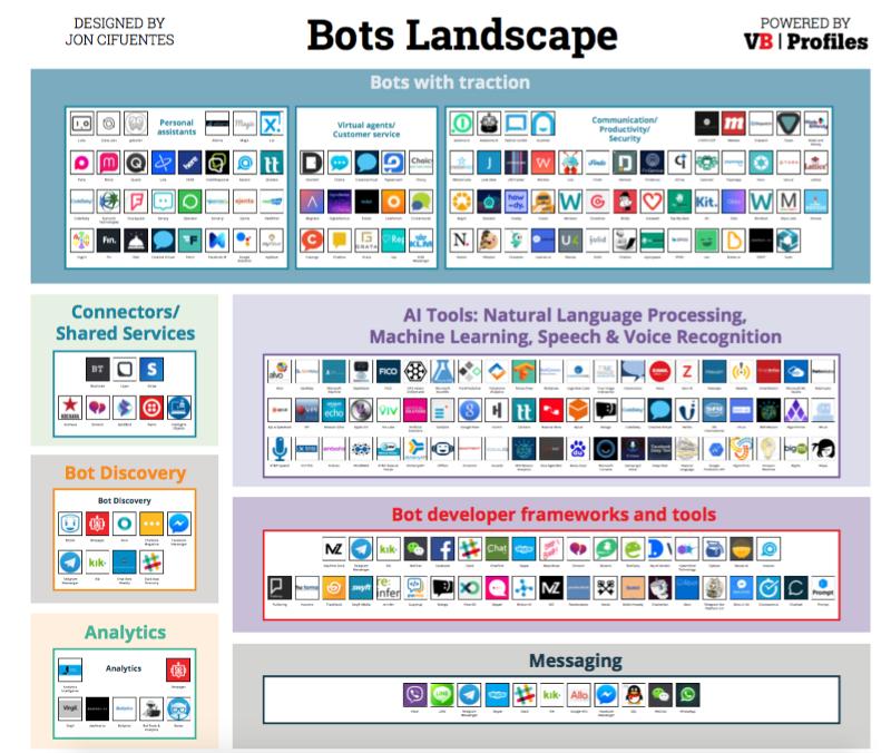 chatbot frameworks and platforms