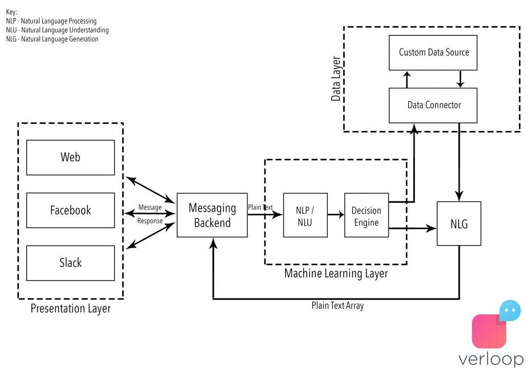 chatbot_whatsapp_architecture