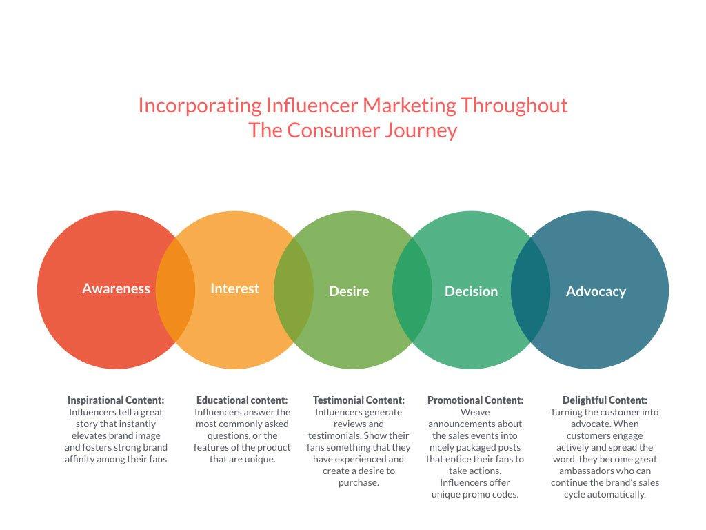 influencer marketing journey
