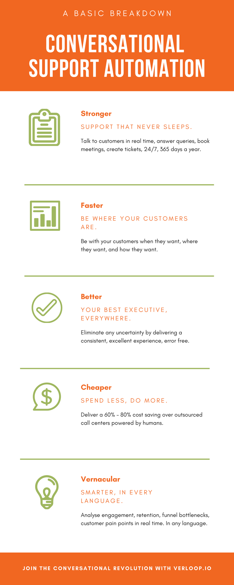 conversational support automation infographic