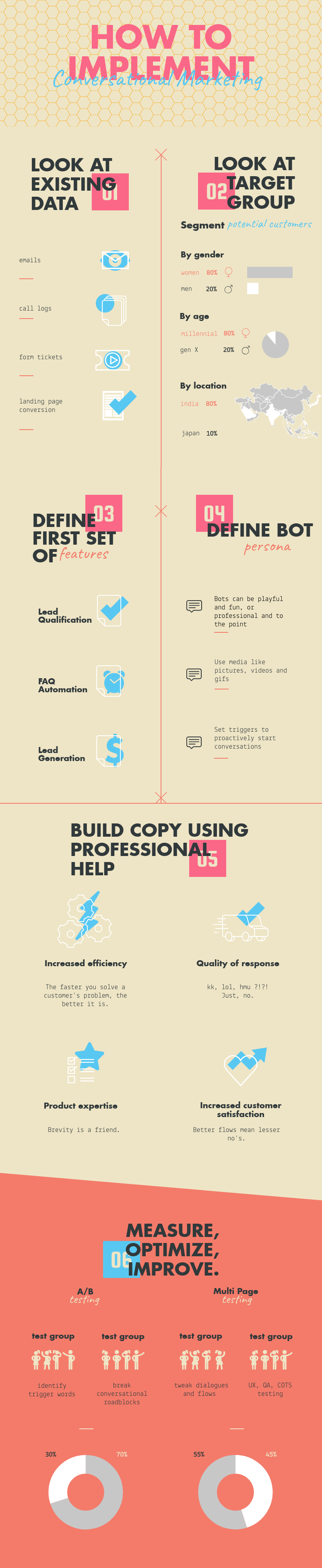 conversational marketing infographic