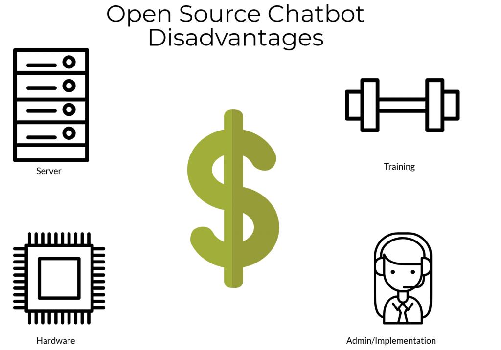 Open source Chatbot disadvantages