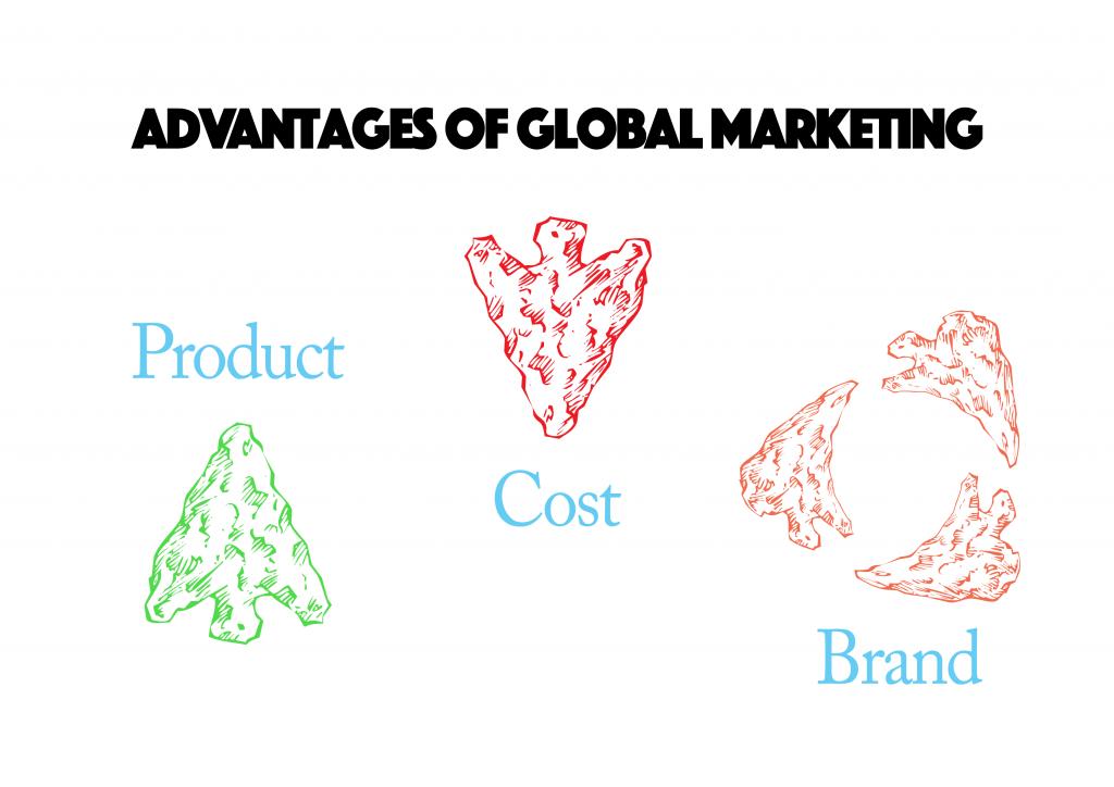 global marketing advantages