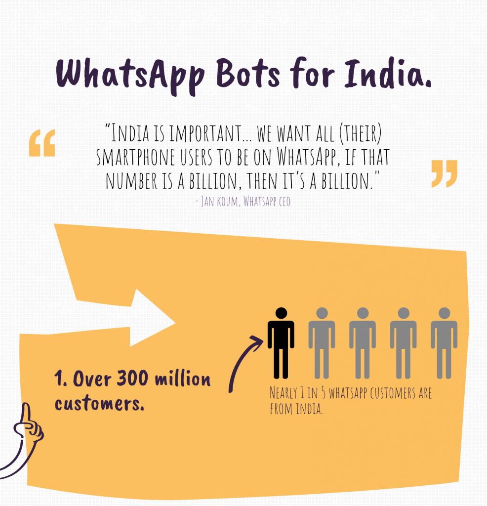 whatsapp bot india