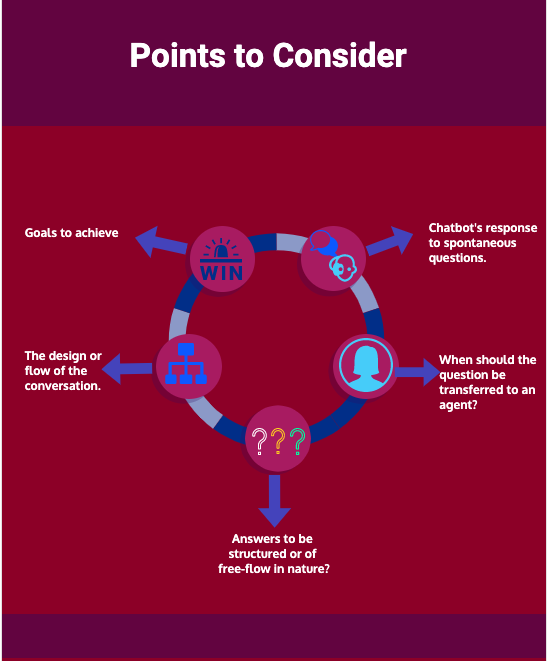 Infographic on points to consider while building a WhatsApp chatbot