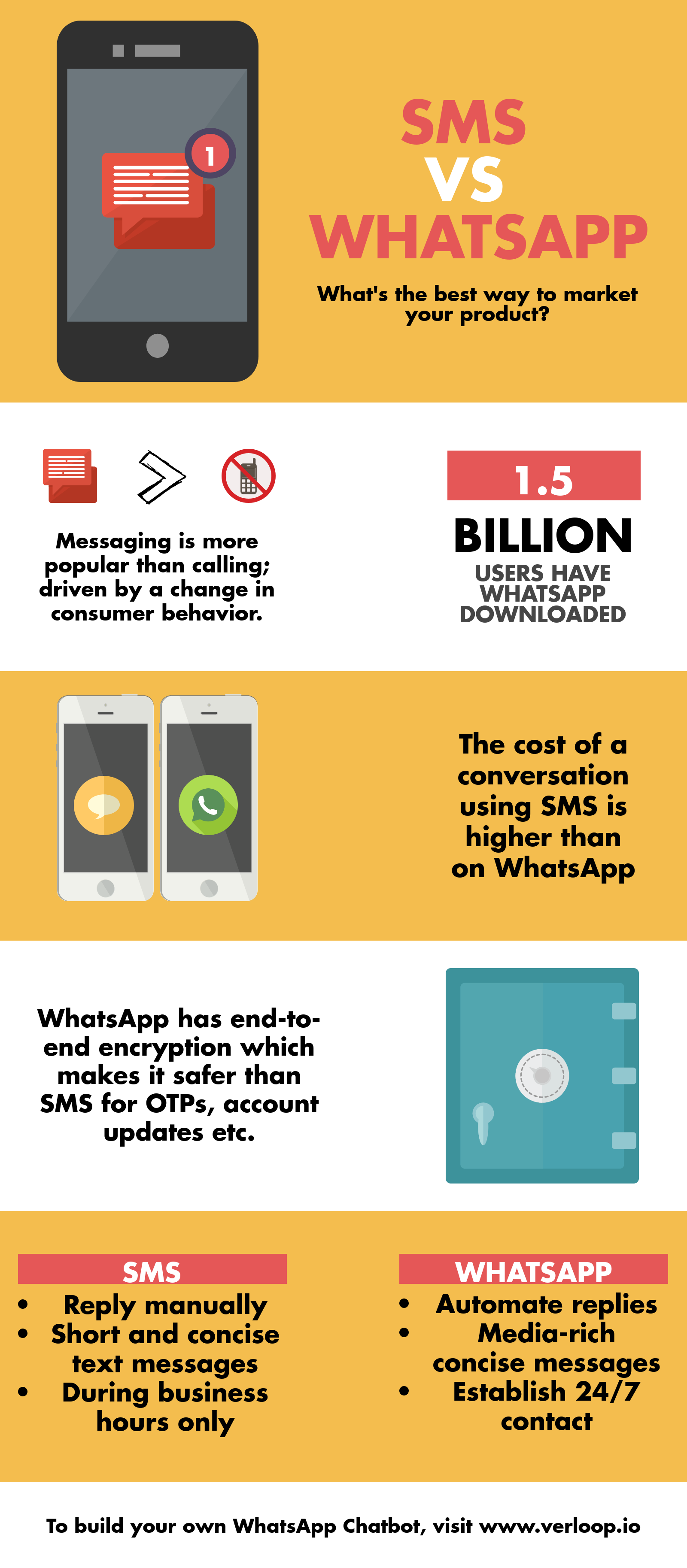 sms vs whatsapp
