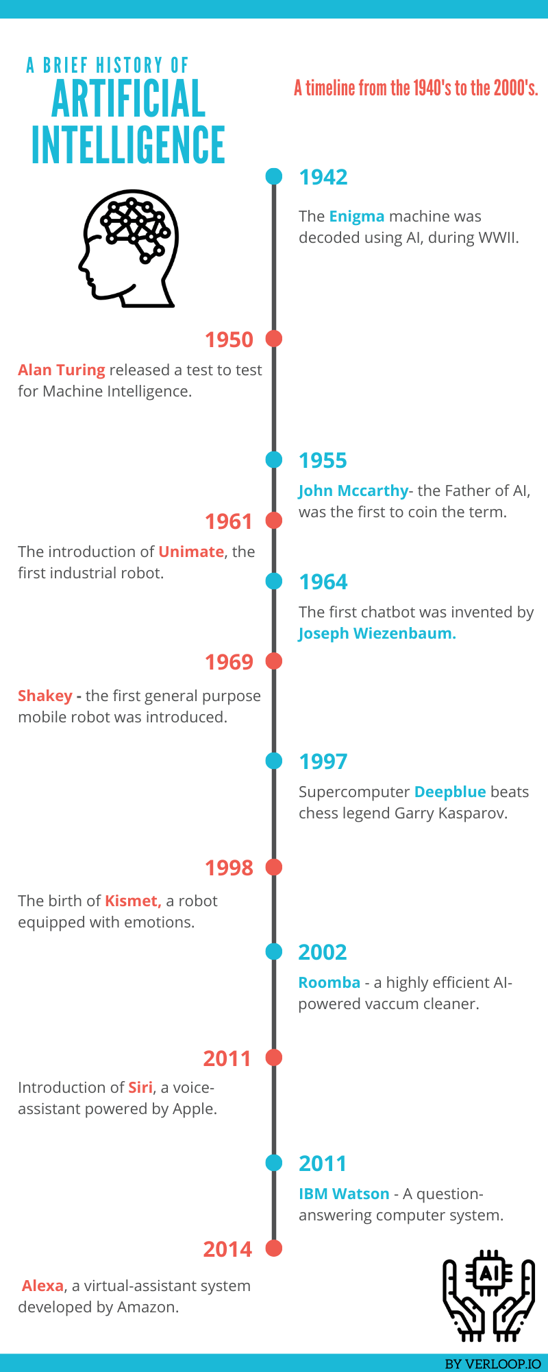 An infographic showing the timeline of artificial intelligence