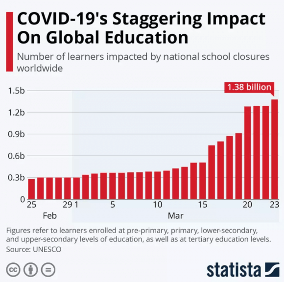 data on Covid-19's effect on education