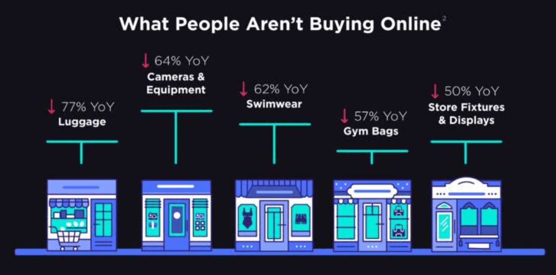 Why people aren't buying online