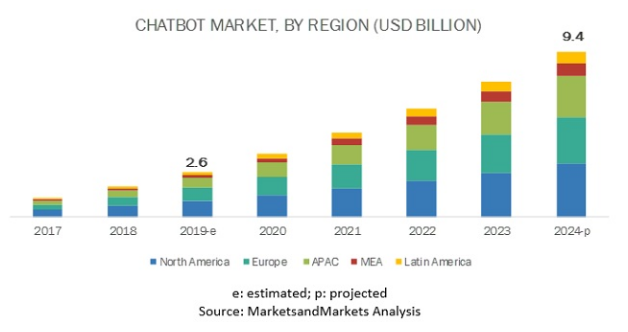 A graph showing the projected marketshare of chatbots