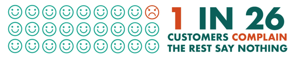 number of silent customers after a poor customer experience