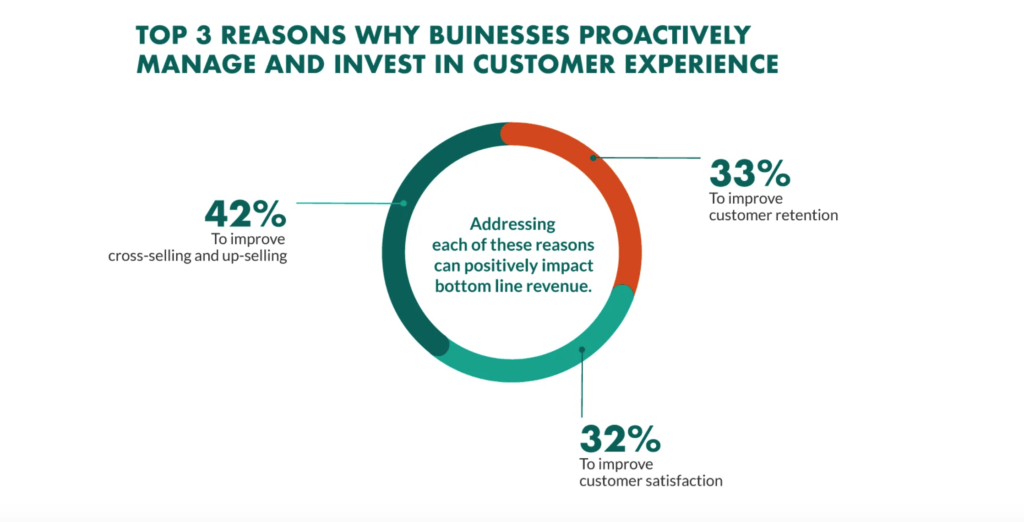 businesses need to invest in customer experience