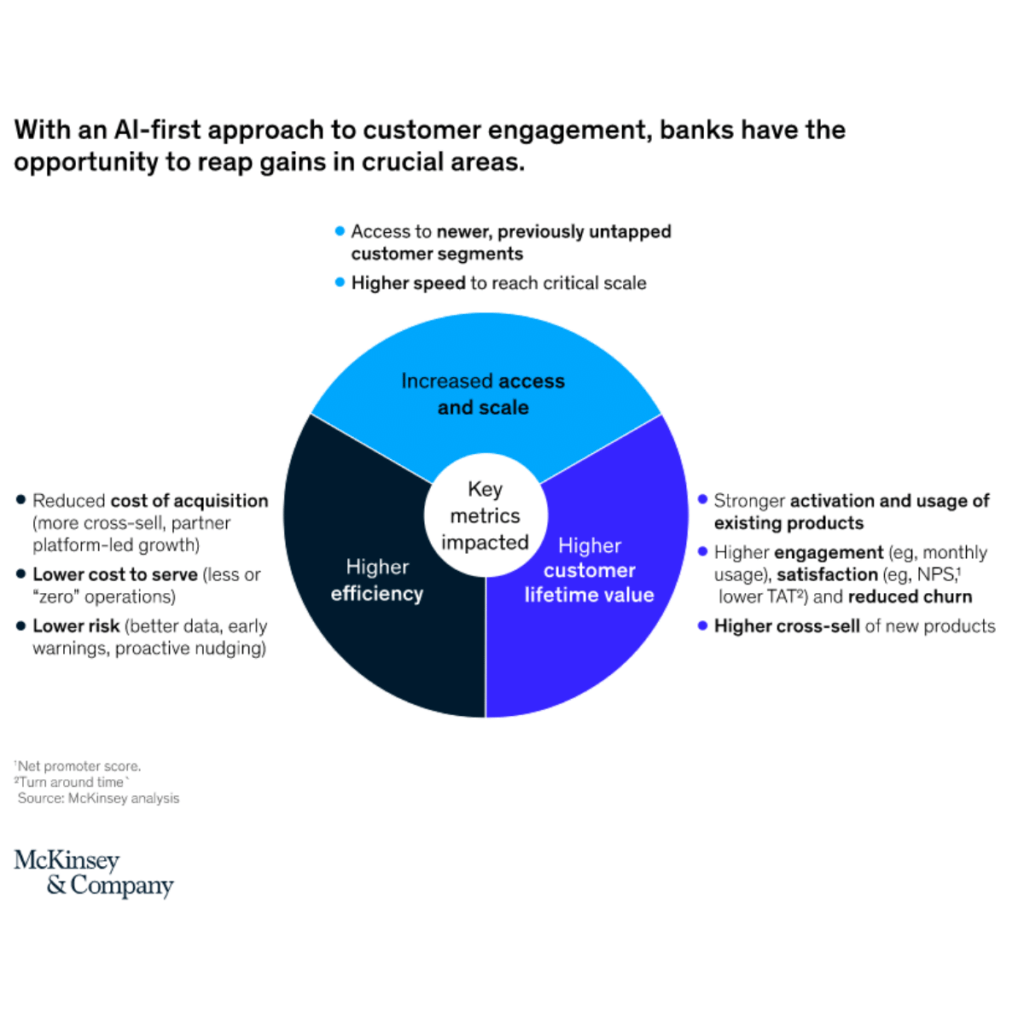 Mckinsey showing AI-first approach to customer engagement