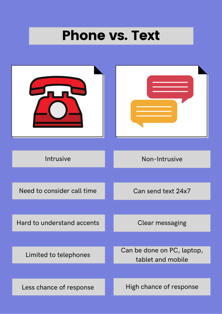 differences between phone and text