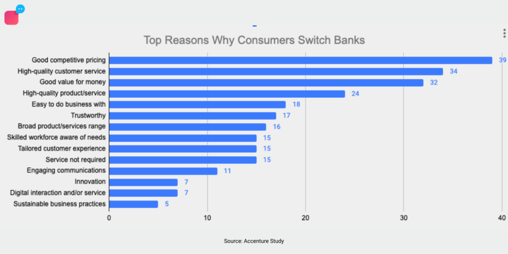 Survey by Accenture showing top reasons consumers switch banks