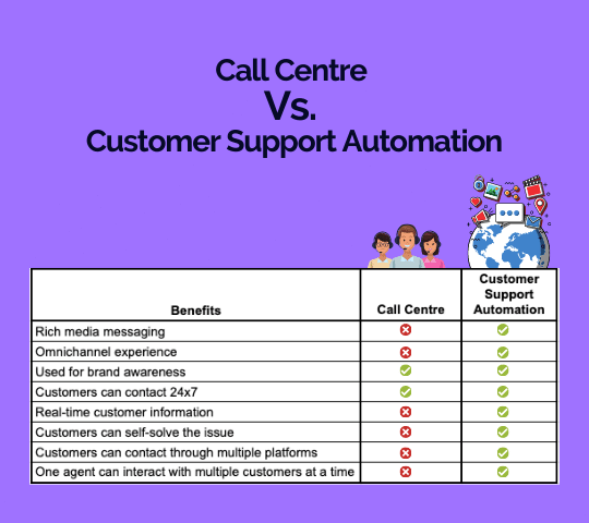 A table showing difference between call centre and customer support automation.
