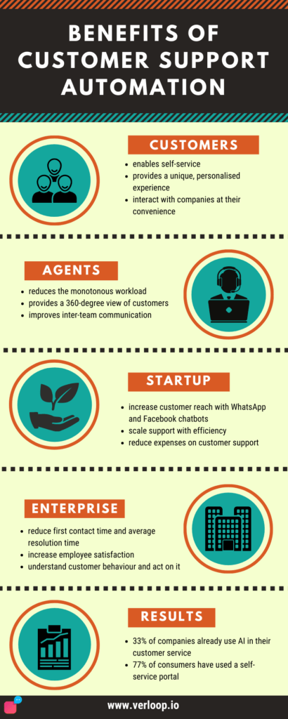 Benefits of customer support automation