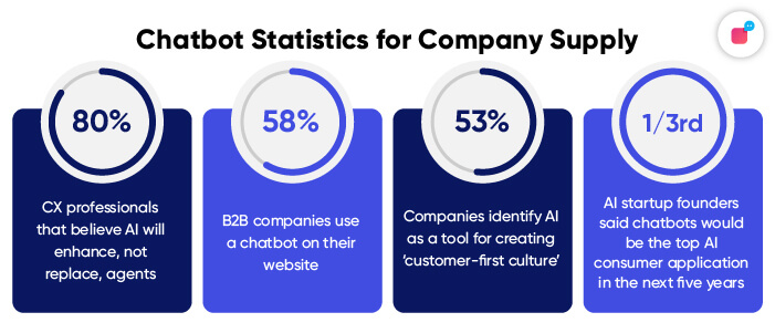 Stats on Company Supply for Chatbots in 2021