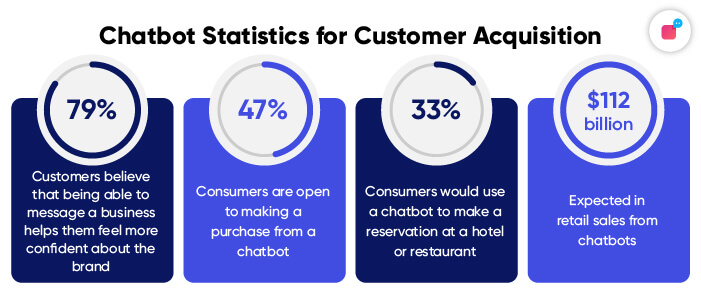 Statistics on chatbot's role in customer acquisition