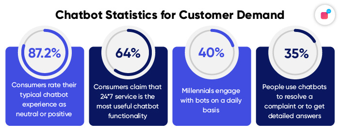 Statistics on Customer Demand for Chatbot in 2021