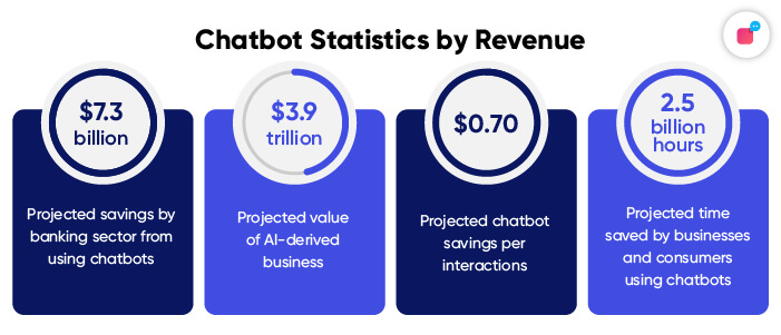 Statistics on profits and gains from chatbot sin 2021