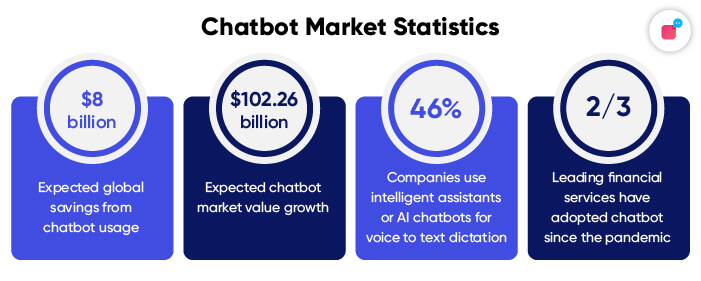 Stats on chatbot market for 2021