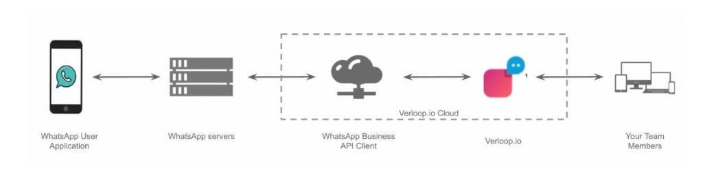 whatsapp business api flow