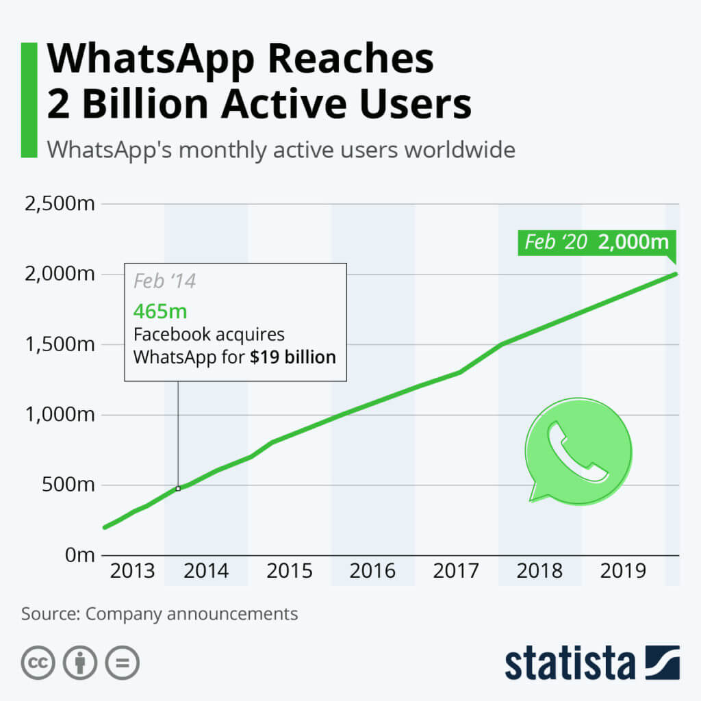 WhatsApp active users statistics