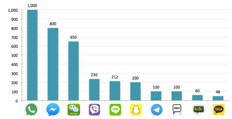 List of top messaging apps in Asia pacific region