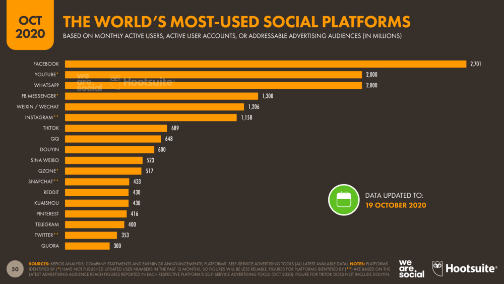 List of most used social platforms