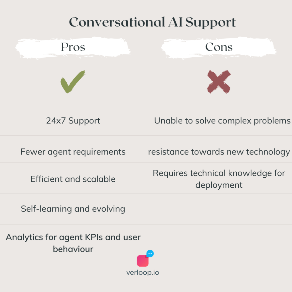 pros and cons of conversational AI support