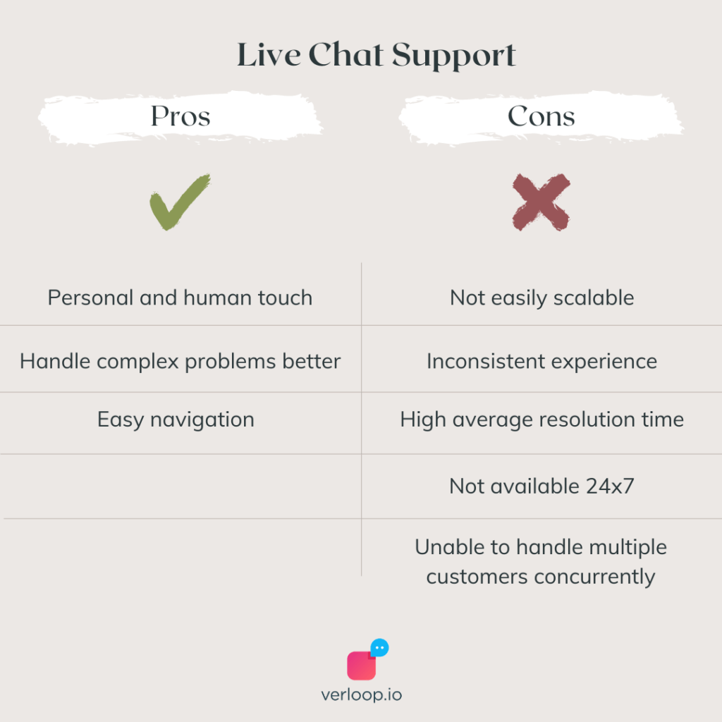 pros and cons of live chat customer support