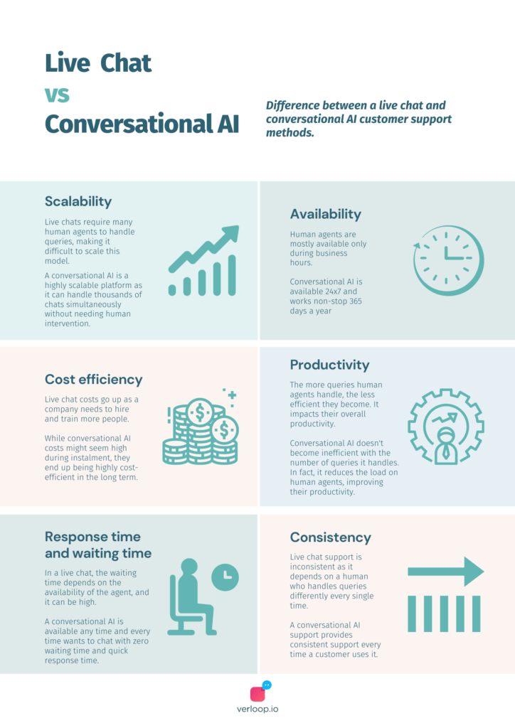 key differences between live chat and conversational AI