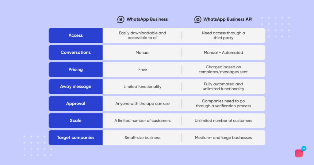 Difference between WhatsApp Business and WhatsApp Business API